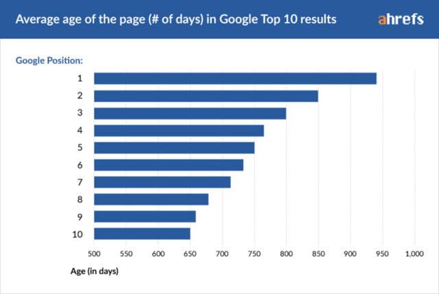Quanti giorni di vita hanno le pagine top 10 su Google