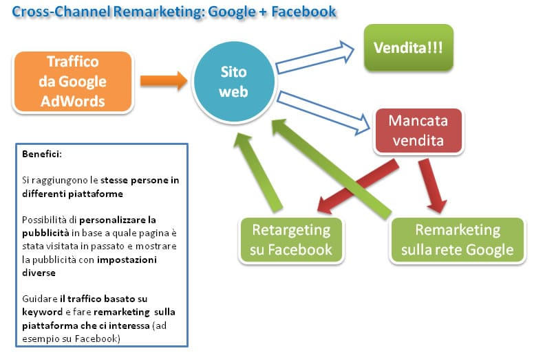 Cross-Channel Remarketing: Google + Facebook